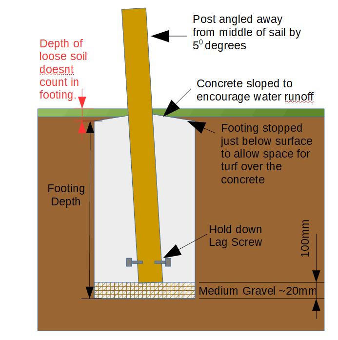 Sail shade post foundation